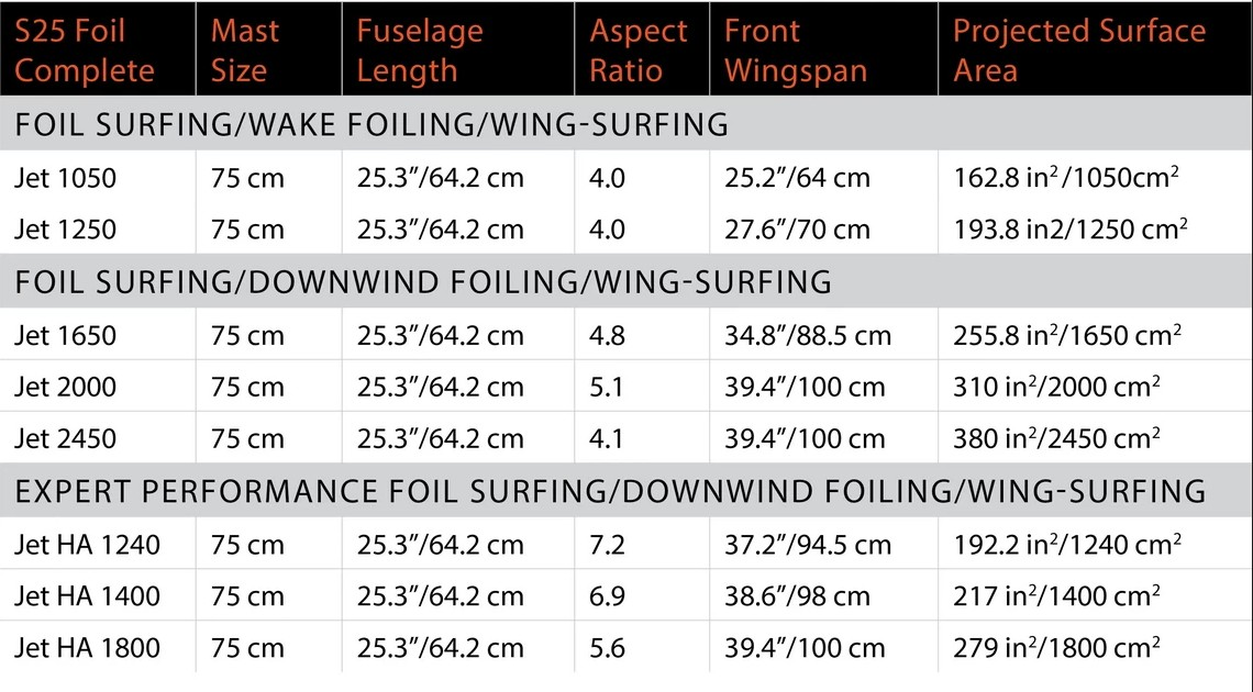 Таблица размеров фоилов